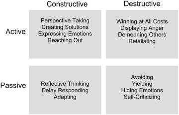 Conflict Quadrants